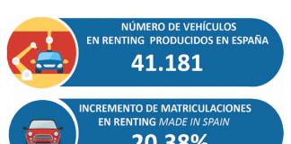 El 29% de los vehículos matriculados en renting en el primer semestre han sido fabricados en España
