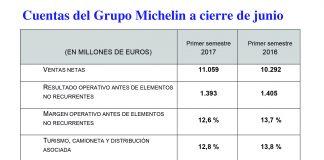 El Grupo Michelin gana 863 millones de euros hasta junio