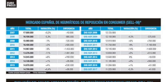 Mercado-Neumaticos-Espana