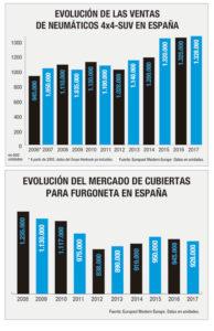 mercado español de neumáticos 4x4-suv y furgoneta