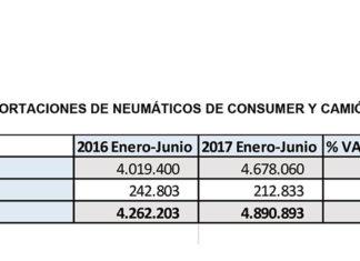 IMPORTACIÓN DE NEUMÁTICOS EN ESPAÑA SEGÚN ADINE.