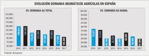 Mercado español de neumáticos agrícolas