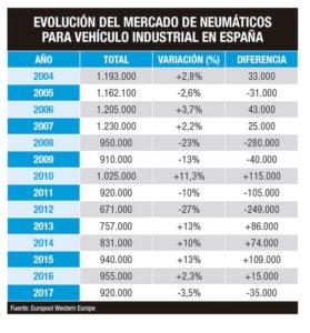 Mercado español de neumáticos para camión