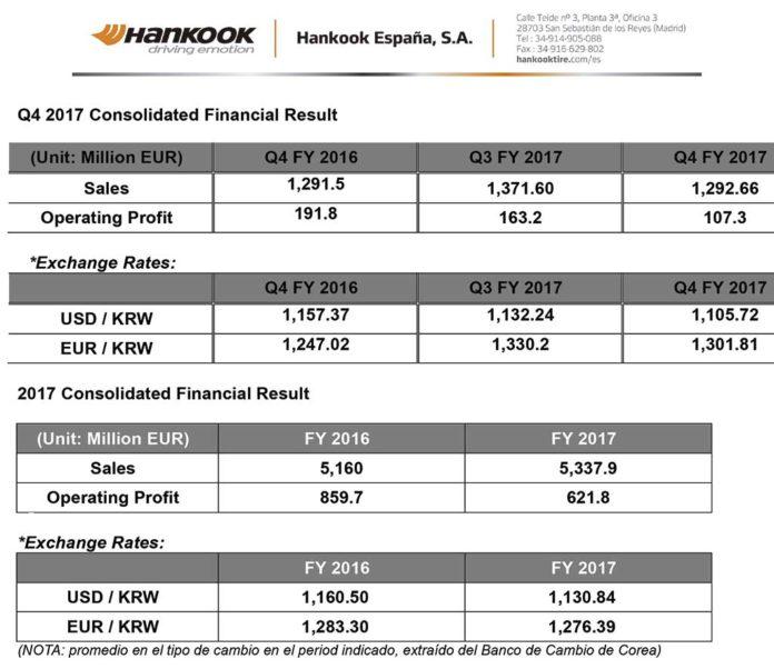 Cuentas de Hankook en 2017