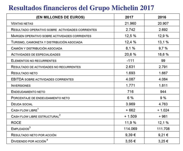 Cuentas de Michelin en 2017.