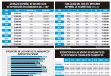 Mercado español de neumáticos en 2017
