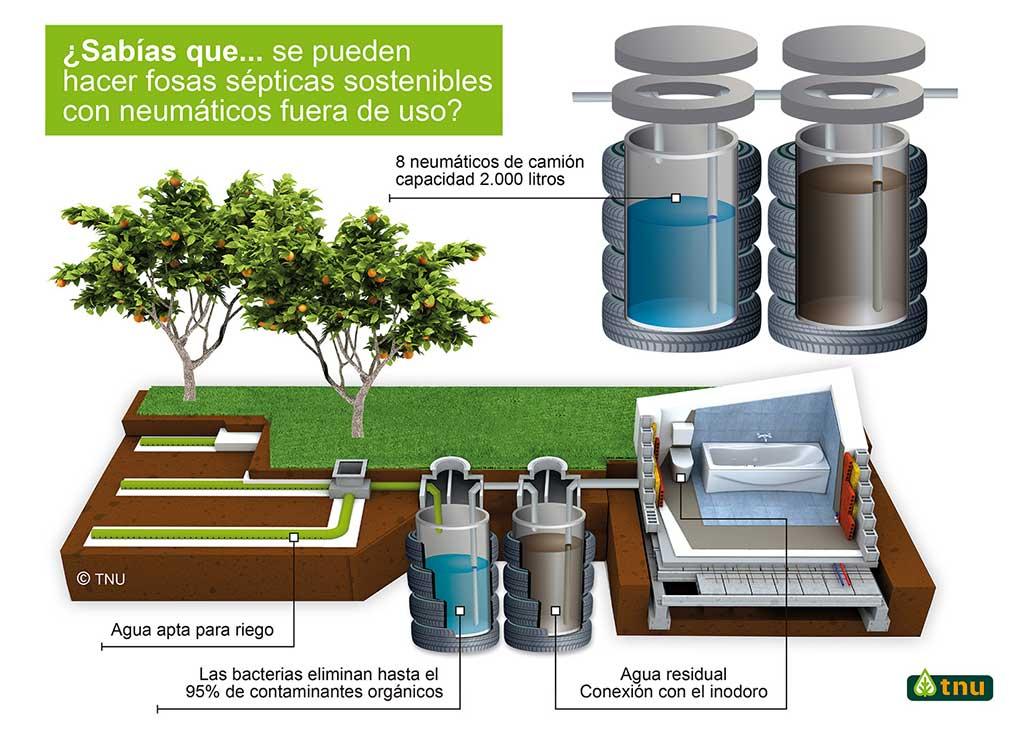 Campa a tnu sab as qu agua para regad o a partir de for Neumaticos fuera de uso