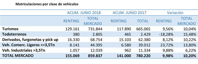 matriculaciones renting