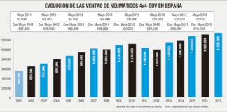 MERCADO ESPAÑOL DE REPOSICIÓN DE NEUMÁTICOS 4X4-SUV
