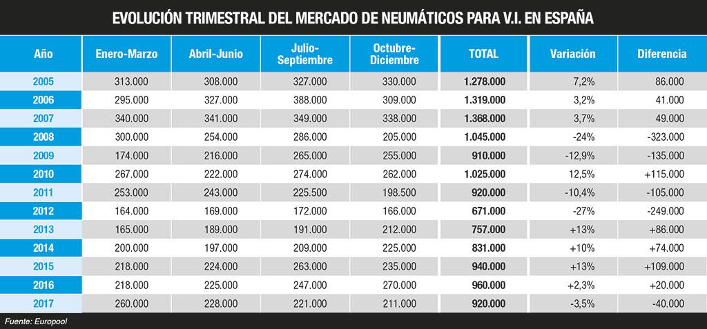 mercado español reposición neumáticos camión
