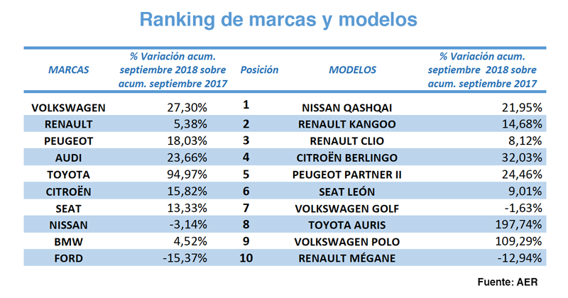 ranking renting septiembre