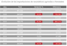 importaciones agrícolas