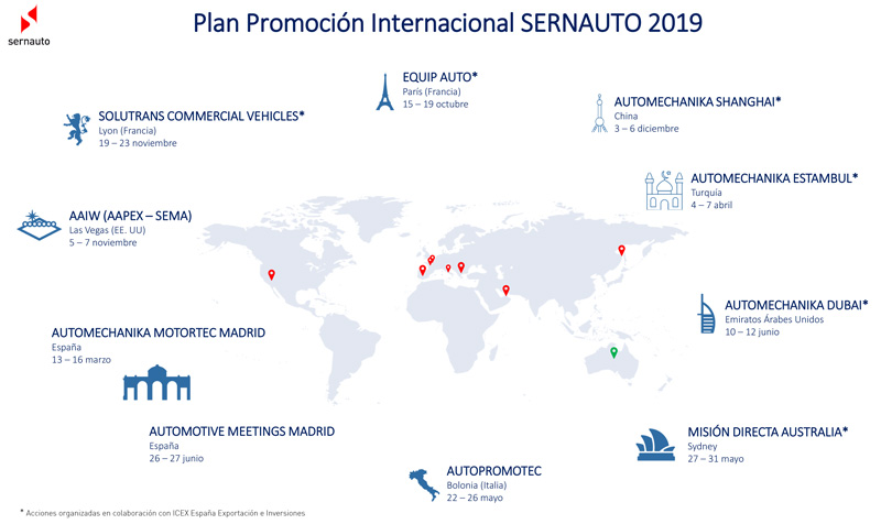 Plan de Promoción Internacional 2019