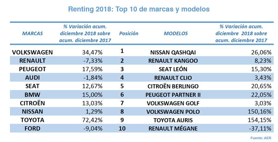 Top renting 2018