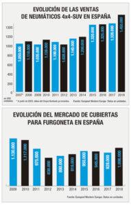 mercado español neumáticos 2018