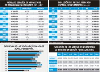 mercado español de neumáticos en 2018