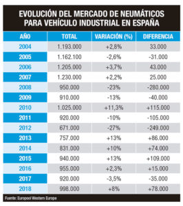 mercado neumáticos camion