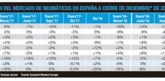 Evolucion mercado español neumáticos