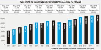 mercado español neumáticos 4x4-SUV