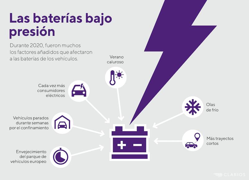 El 34% de las baterías revisadas en Europa no estaban en buen estado