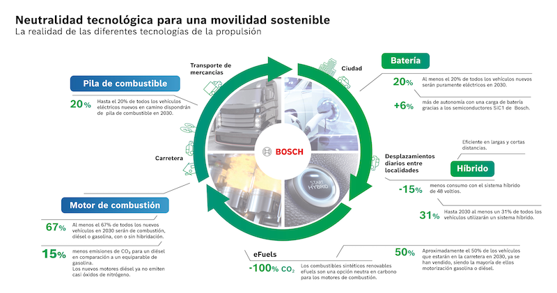 Bosch apuesta por el desarrollo de diferentes tecnologías para descarbonizar la movilidad