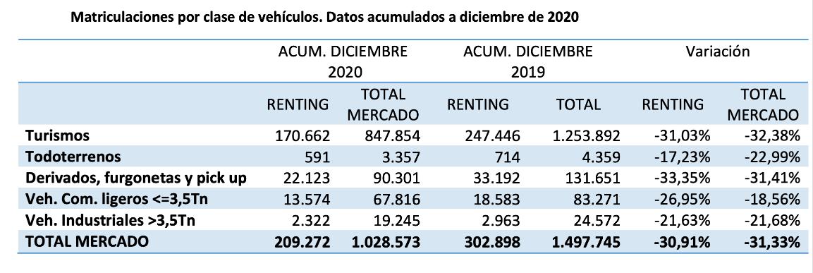 El renting cierra el año con una caída del 30,91% en las matriculaciones