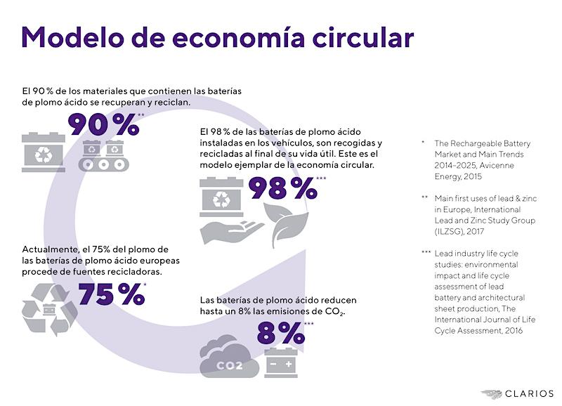 Clarios establece estándares para una mayor sostenibilidad