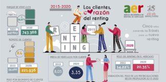 El renting ha multiplicado por cuatro sus clientes en el periodo 2015-2020