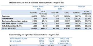 Evolución del renting en España