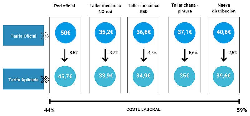 costes taller